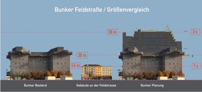 Größenvergleich: Alt gegen neu. Der Bunker an der Feldstraße. Nach der Bebauung wir der Bunker ca. 3x so groß.
